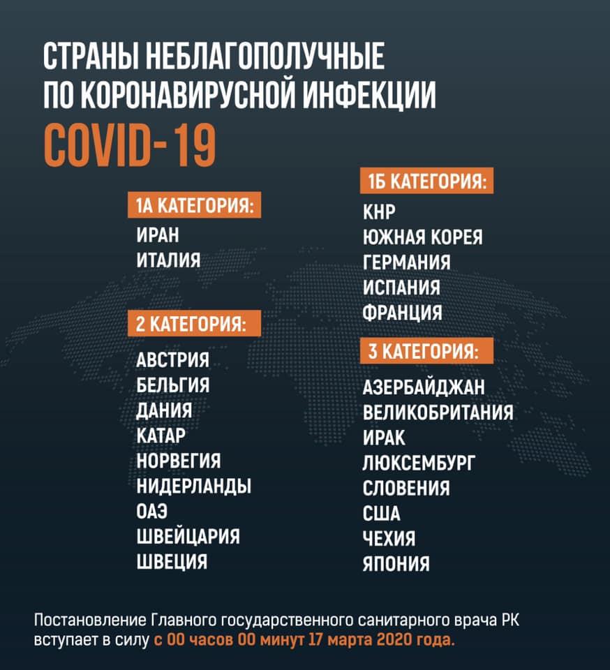 Страны неблагополучные по коронавирусной инфекции COVID-19