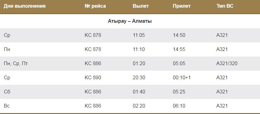 Рейсы из Атырау в Алматы
