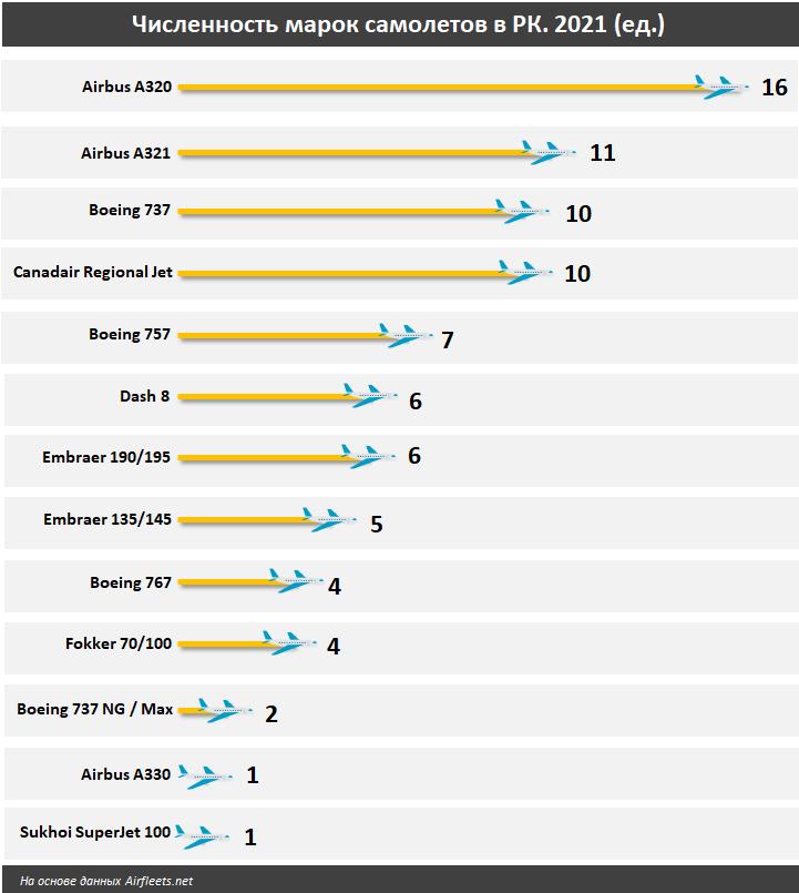 Количество самолетов в Казахстане